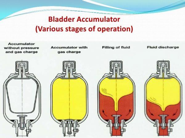 هدف اصلی در استفاده از آکومولاتور هیدرولیکی چیست